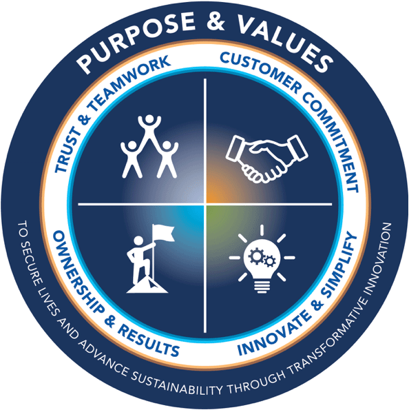 Info Graphic showing the four AV Core Values of: Trust & Teamwork; Customer Commitment; Ownership & Results; Innovate & Simplify.