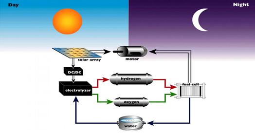 Innovative Battery Amp Fuel Cell Systems Aerovironment Inc